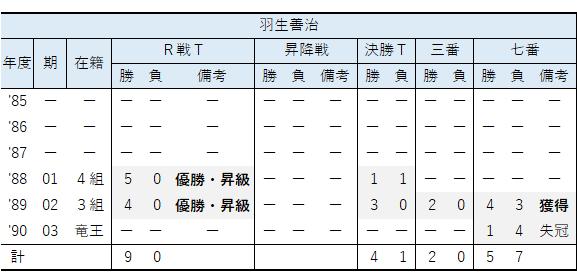 年度別/竜王戦成績①