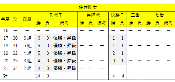年度別/竜王戦成績②