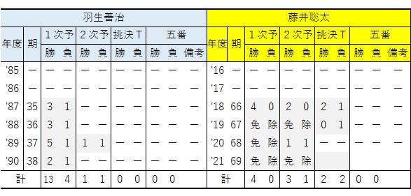 年度別/王座戦成績