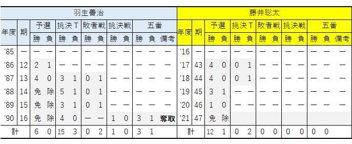 年度別/棋王戦成績