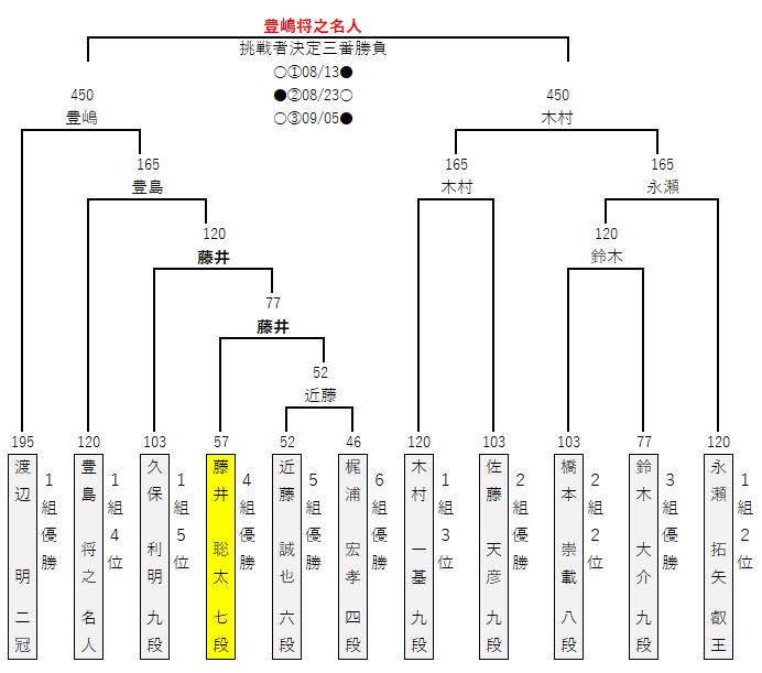 第32期竜王戦/決勝トーナメント