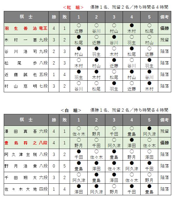 第59期王位戦/挑戦者決定リーグ