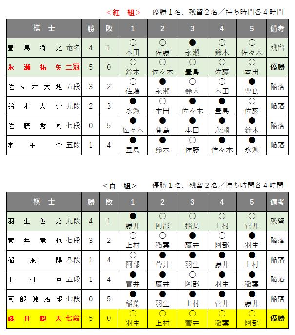 第61期王位戦/挑戦者決定リーグ