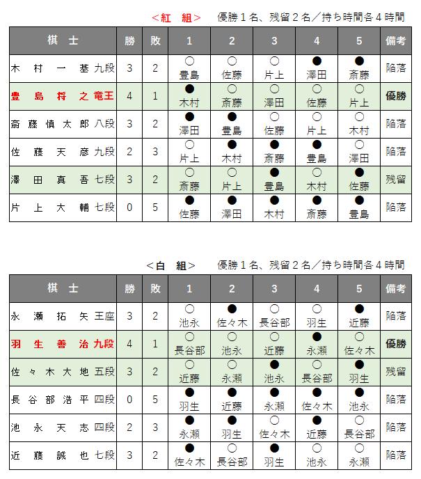 第62期王位戦/挑戦者決定リーグ