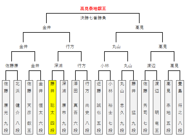 第03期叡王戦王位戦/本戦トーナメント