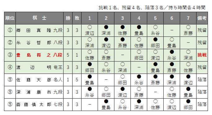 第67期王将戦/挑戦者決定リーグ戦