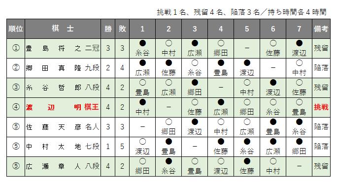 第68期王将戦/挑戦者決定リーグ戦