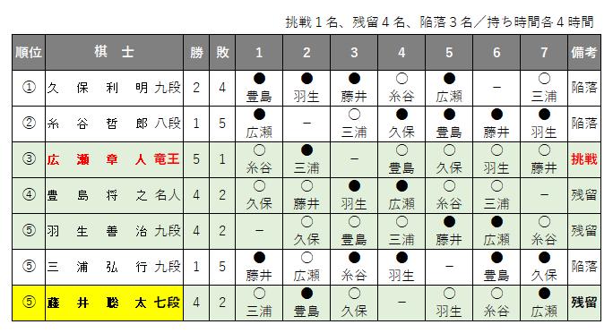 第69期王将戦/挑戦者決定リーグ戦