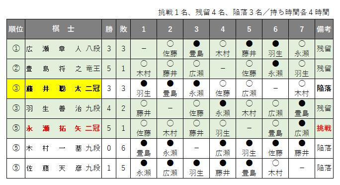 第70期王将戦/挑戦者決定リーグ戦