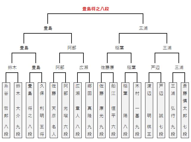第89期棋聖戦/決勝トーナメント