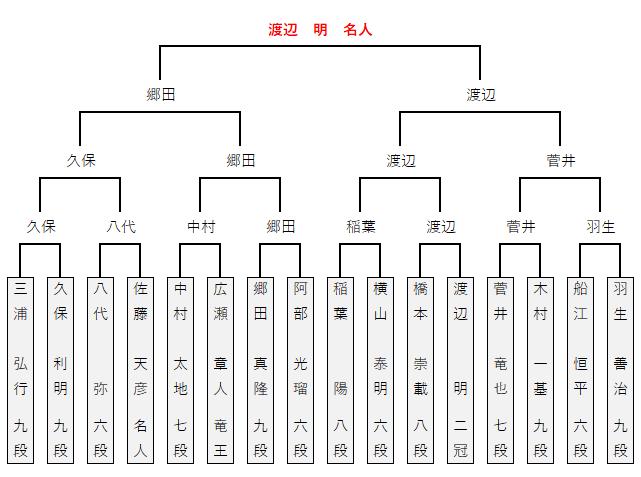第90期棋聖戦/決勝トーナメント