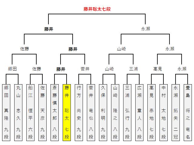 第91期棋聖戦/決勝トーナメント