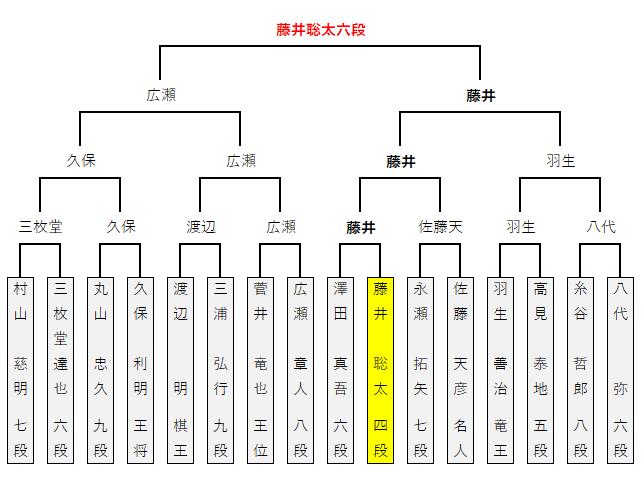 第11回朝日杯/本戦トーナメント