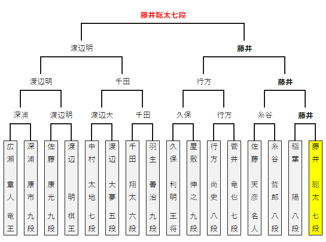 第12回朝日杯/本戦トーナメント