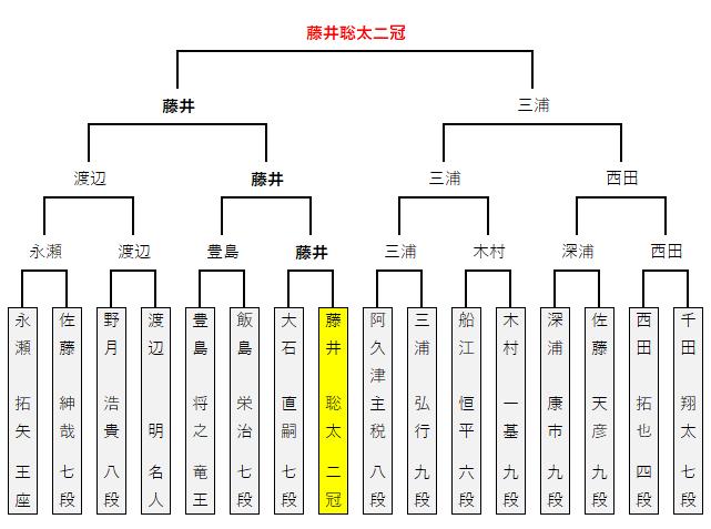 第14回朝日杯/本戦トーナメント