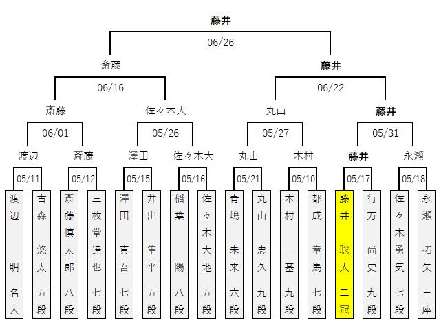 第06期叡王戦/本戦トーナメント