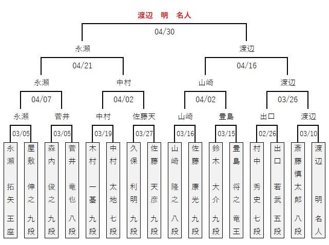 第92期棋聖戦/決勝トーナメント
