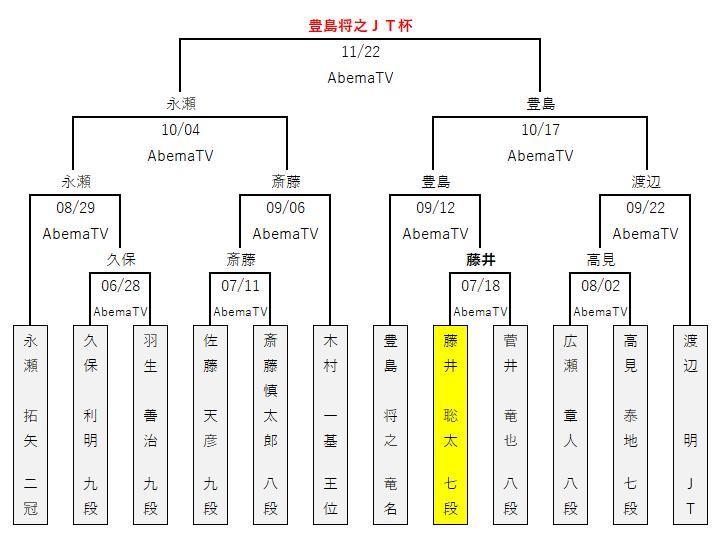 第41回JT杯/トーナメント